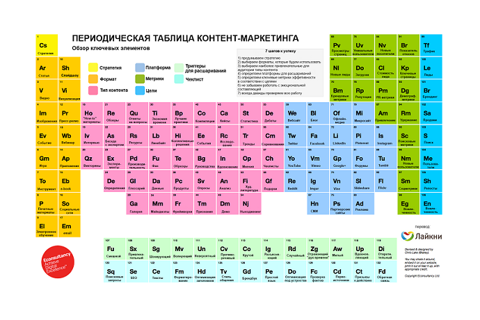 Periodic_Table_of_Content_Marketing